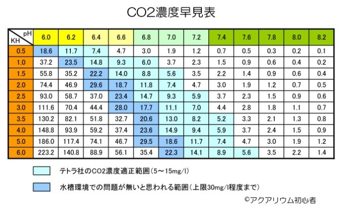 CO2濃度早見表
